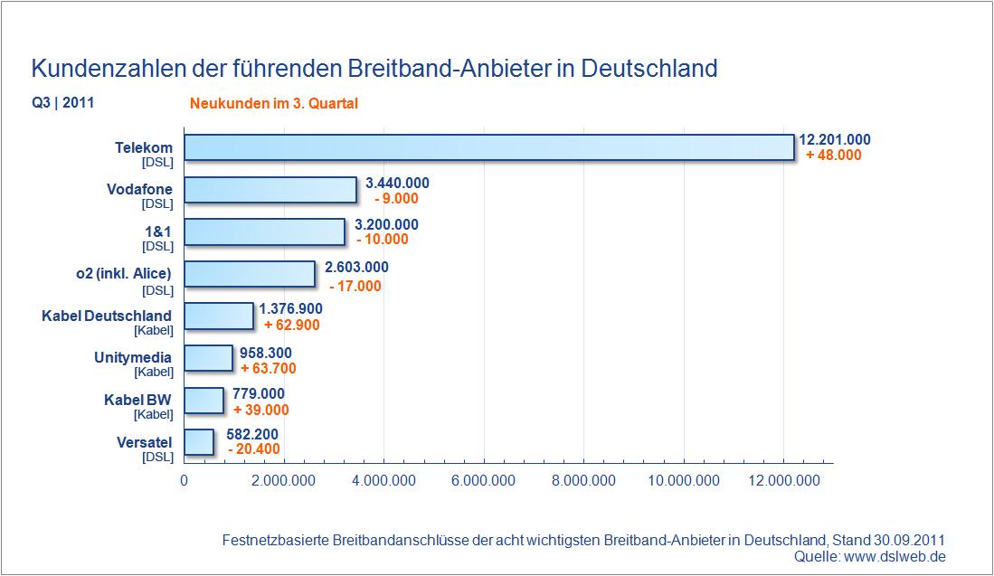Kundenzahlen Breitband Anbieter Deutschland Q3 2011