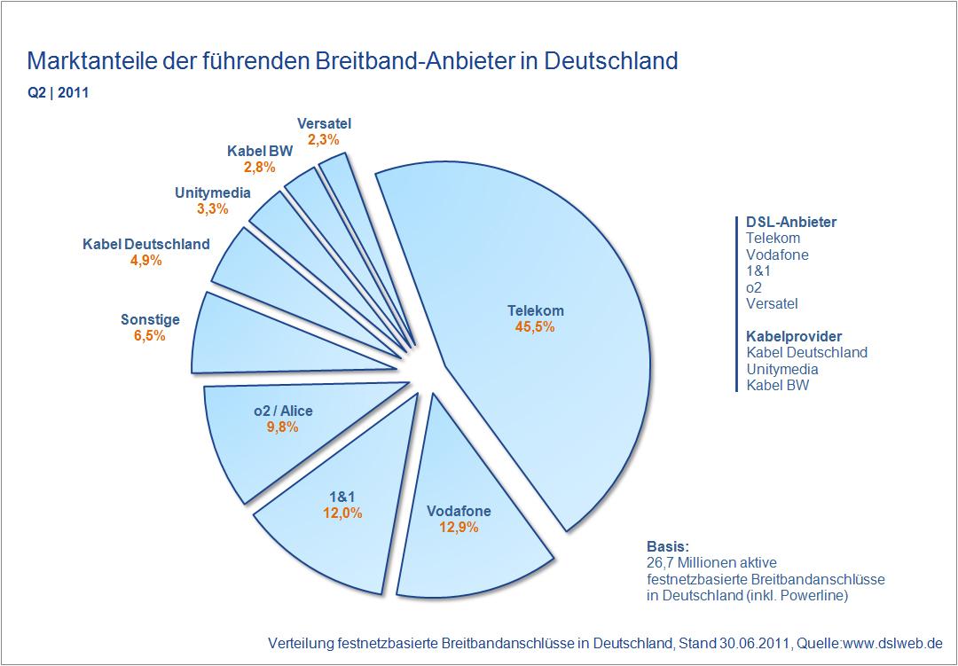 Breitband Report Deutschland - Kundenzahlen, Marktanteile und Trends