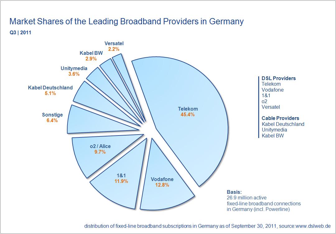 market shares broadband providers Germany Q3 2011
