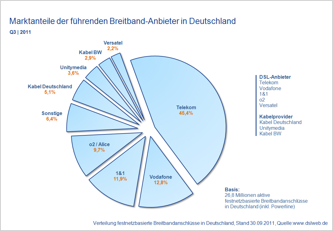 Marktanteile Breitband Anbieter Deutschland Q3 2011