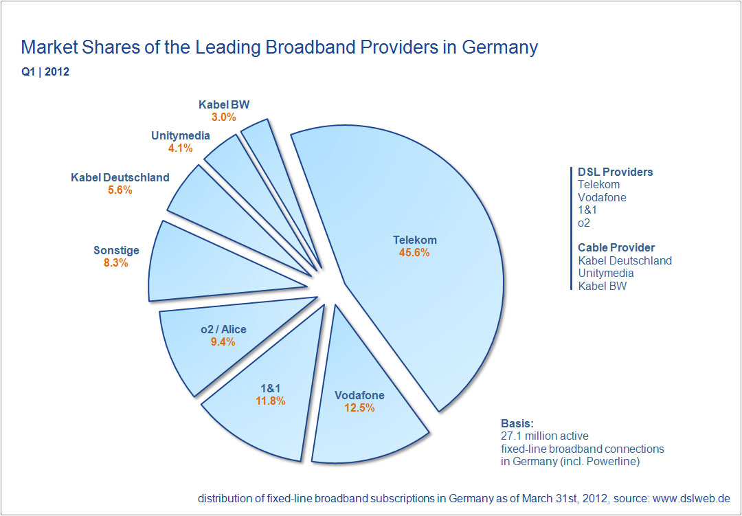 market shares broadband providers Germany Q1 2012