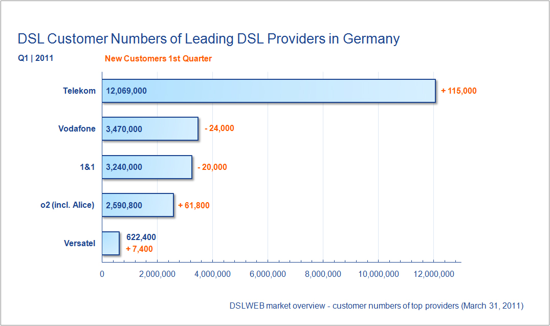 Customer Numbers DSL Providers Germany Q1 2011