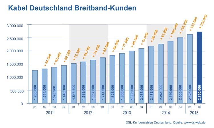 Breitband Report Q2 2015 - Kundenentwicklung Kabel Deutschland
