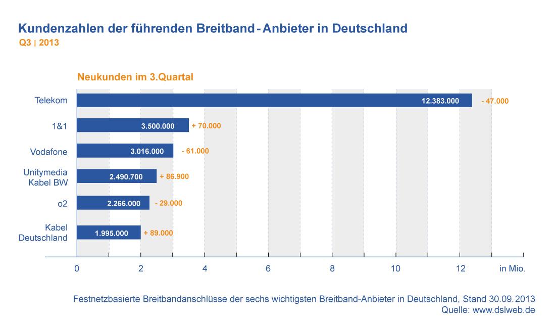 Kundenzahlen Breitband Anbieter Deutschland Q3 2013