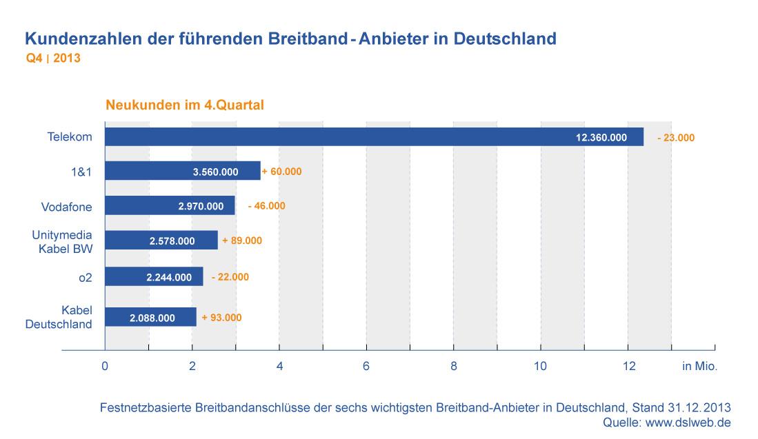 Kundenzahlen Breitband Anbieter Deutschland Q4 2013