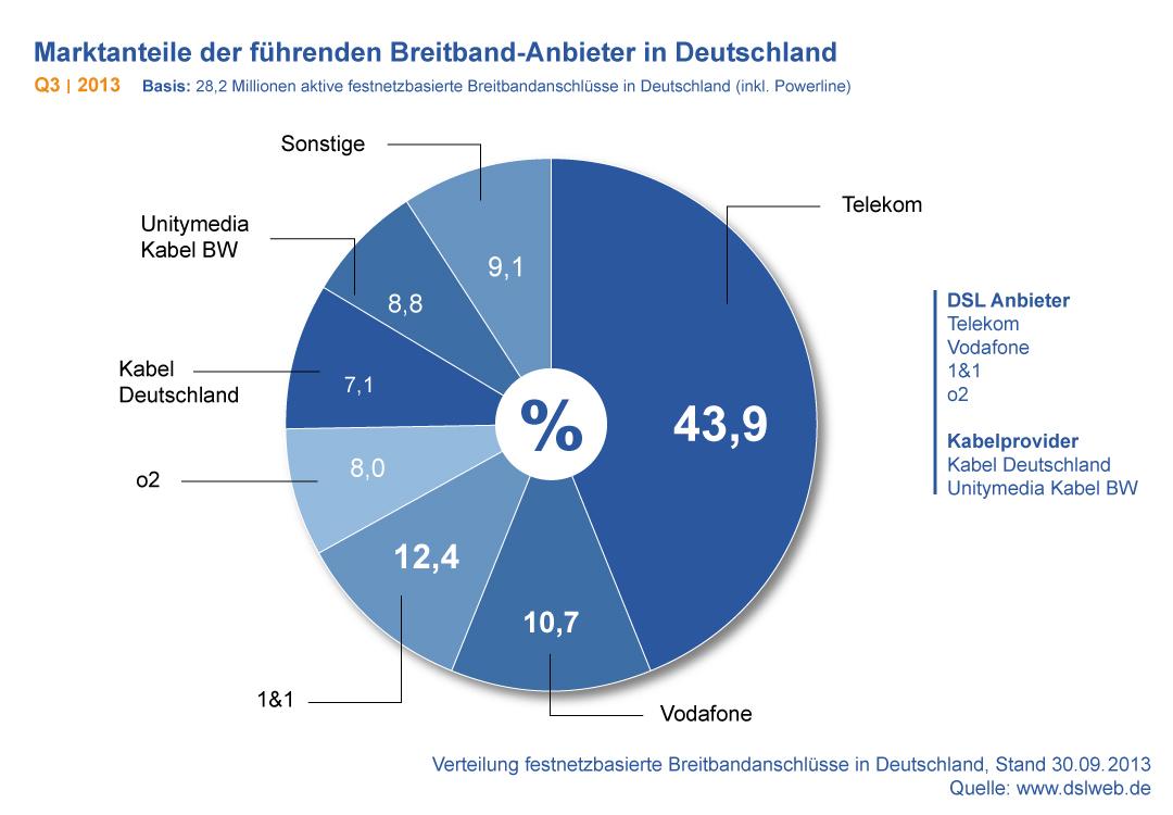 Marktanteile Breitband Anbieter Deutschland Q3 2013