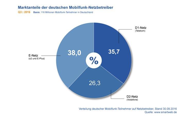 Diagramm: Marktanteile der Mobilfunk-Netzbetreiber in Deutschland Q3 2016