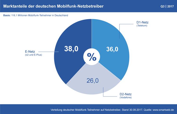 Diagramm: Marktanteile der Mobilfunk-Netzbetreiber in Deutschland Q3 2017
