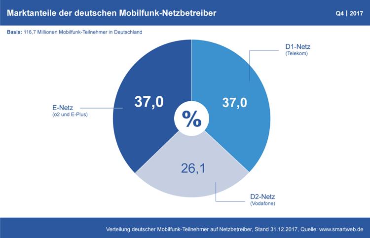 Diagramm: Marktanteile der Mobilfunk-Netzbetreiber in Deutschland Q4 2017