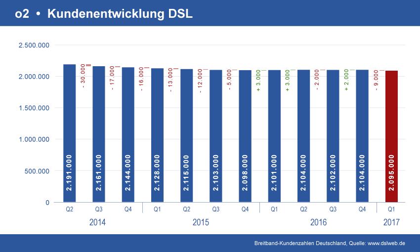 Diagramm o2 DSL Kundenentwicklung
