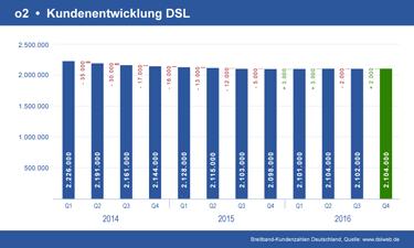 Vorschau Diagramm o2 DSL Kundenentwicklung