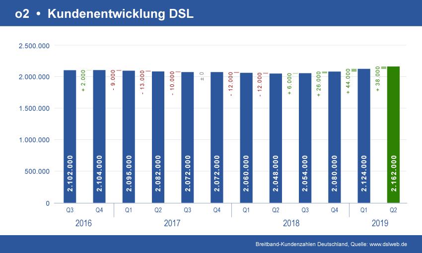 Entwicklung o2 DSL Kundenverträge