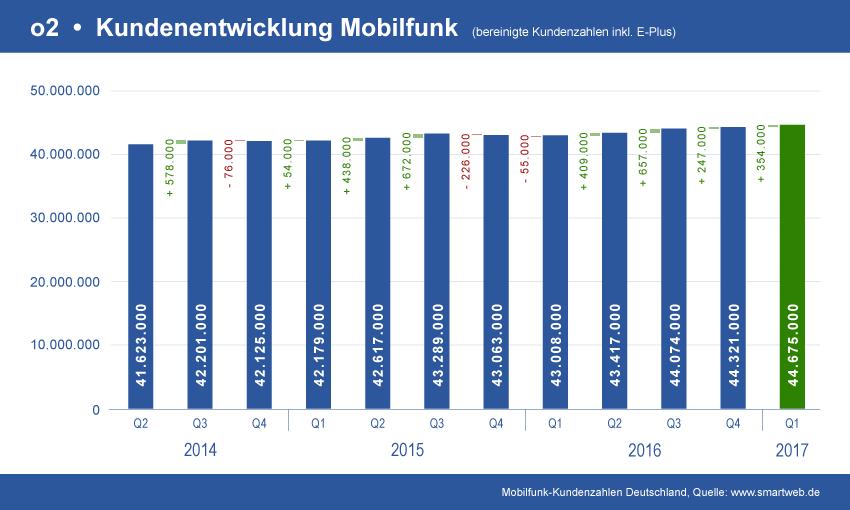 Diagramm o2 Mobilfunk Kundenentwicklung
