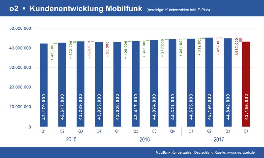 Entwicklung o2 Mobilfunk Verträge
