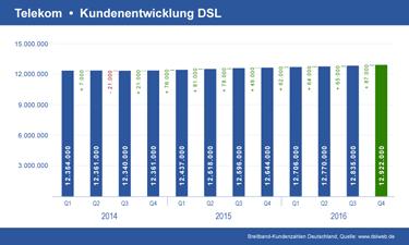 Vorschau Diagramm Telekom DSL Kundenentwicklung