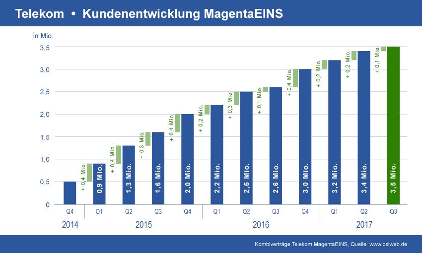 Diagramm: Entwicklung Telekom MagentaEINS Kundenverträge bis Q3 2017