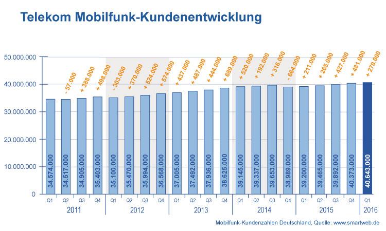 Entwicklung Telekom Mobilfunkkunden