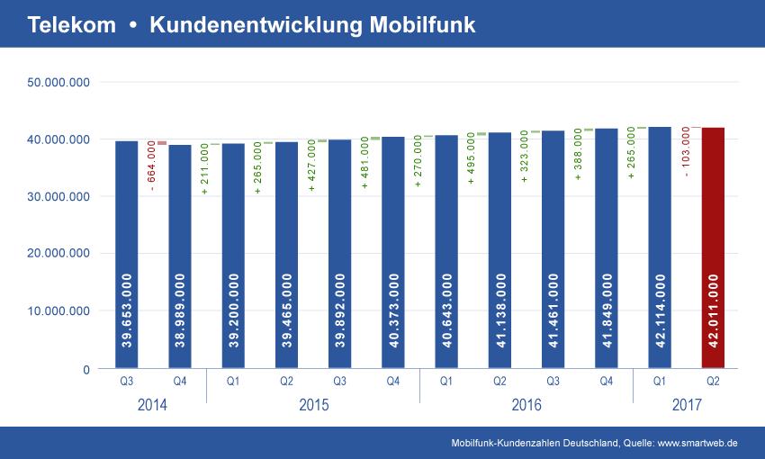 Entwicklung Telekom Mobilfunkverträge