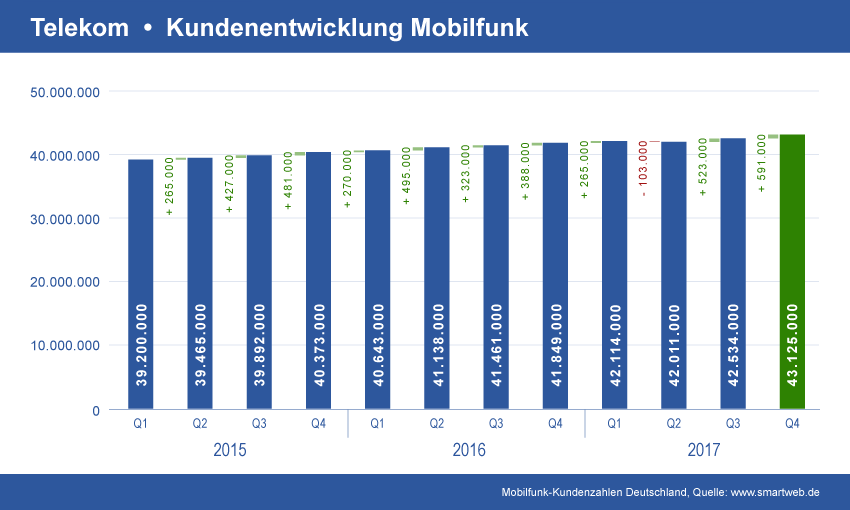 Entwicklung Telekom Mobilfunk Verträge
