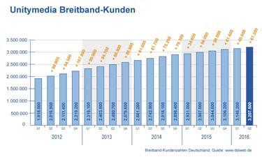 Diagramm Unitymedia Breitband Kundenentwicklung