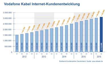 Diagramm Vodafone Kabel Internet Kundenentwicklung