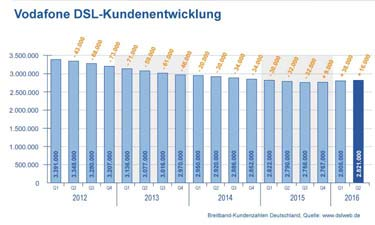 Diagramm Vodafone DSL Kundenentwicklung
