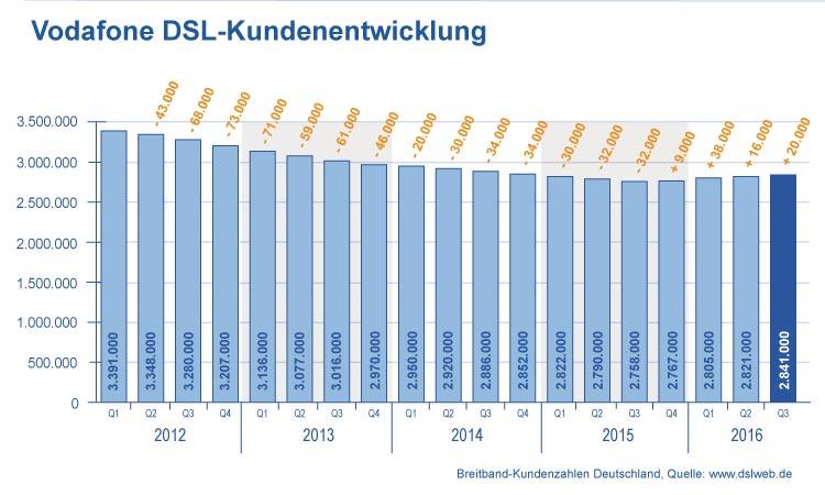 Entwicklung Vodafone DSL Verträge
