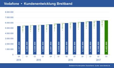 Vorschau Diagramm Vodafone Breitband Kundenentwicklung