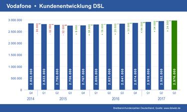 Vorschau Diagramm Vodafone DSL Kundenentwicklung