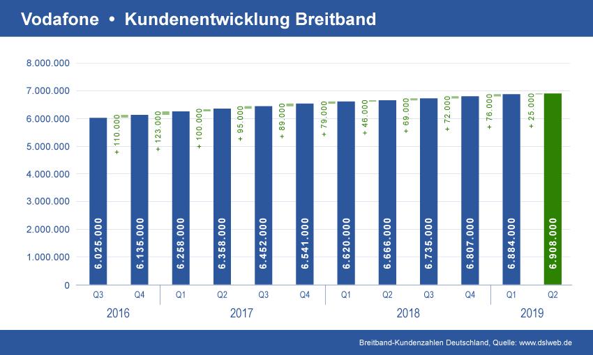 Entwicklung Vodafone Breitband Kundenverträge
