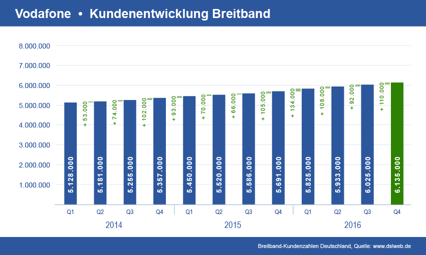 Diagramm Vodafone Breitband Kundenentwicklung