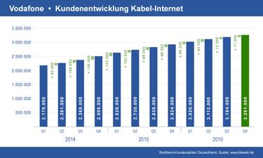Vorschau Diagramm Vodafone Kabel Internet Kundenentwicklung