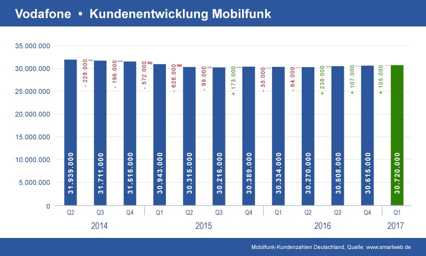 Vodafone Mobilfunk Kundenentwicklung