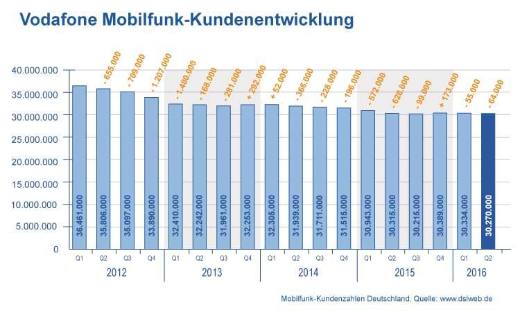 Entwicklung Vodafone Mobilfunk Verträge im Q2 2016