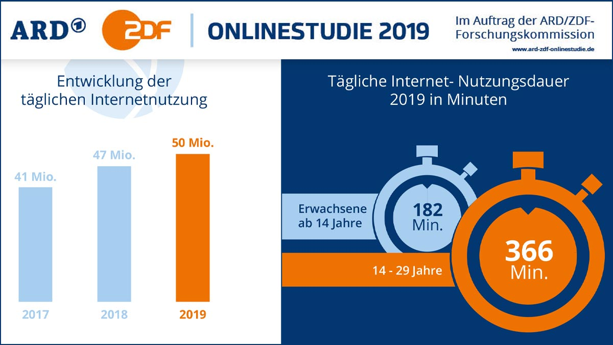 ARD/ZDF-Onlinestudie 2019