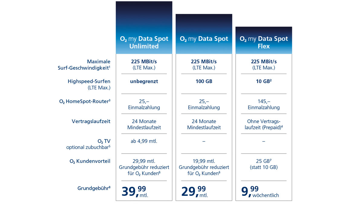 o2 my Data Spot