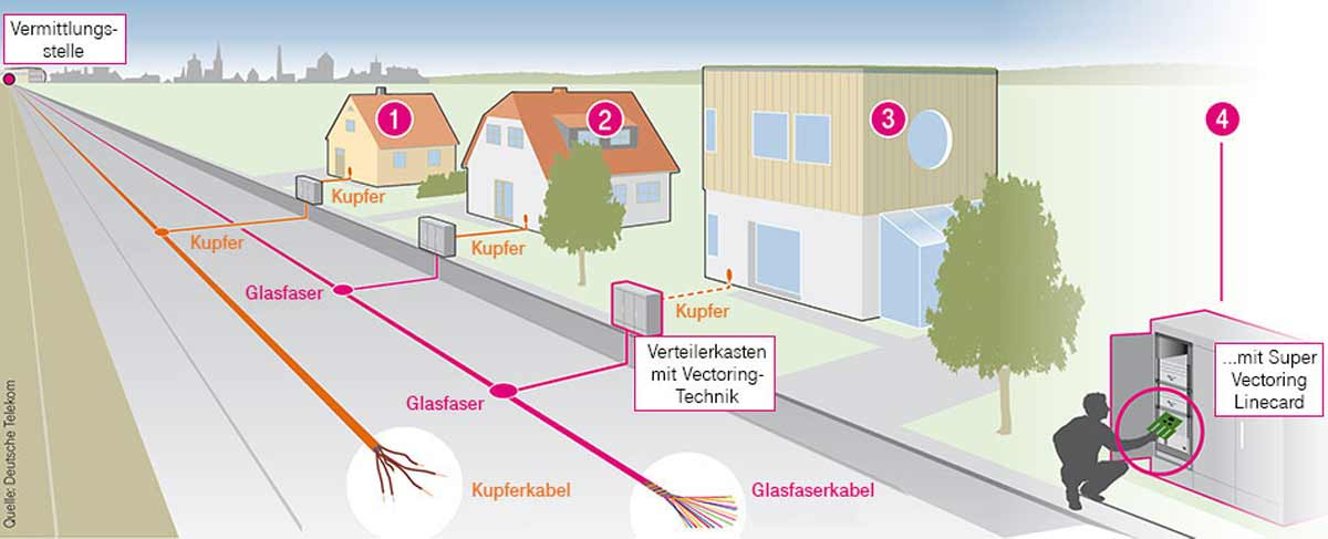 Telekom Netzausbau mit Super-Vectoring (Schema)