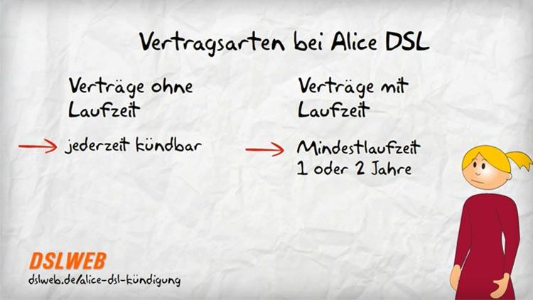 Alice Dsl Kündigung Hier Online Ihren Alice Dsl Vertrag Kündigen