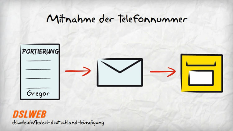 Außerordentliche Kündigung Vodafone Kabel Deutschland